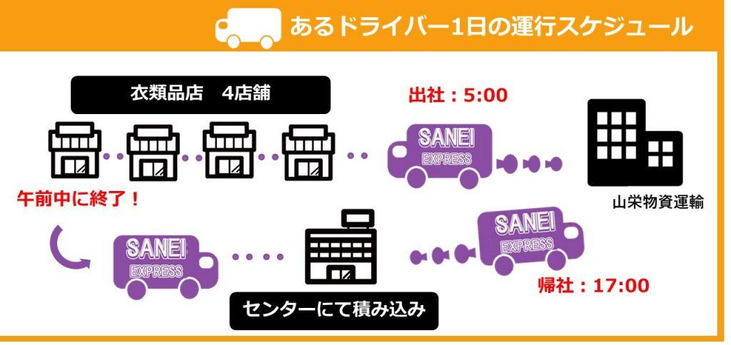 【固定ルート配送で安心】4tトラックドライバー